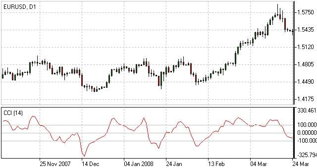 Indice de Canal de Commodities - Indicador CCI